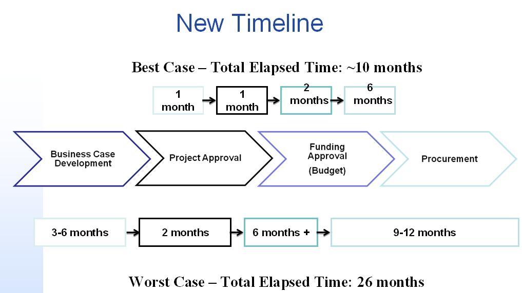 Calif it procure timeline