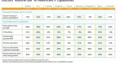 US Doctors embrace electronic health records, patient information - survey